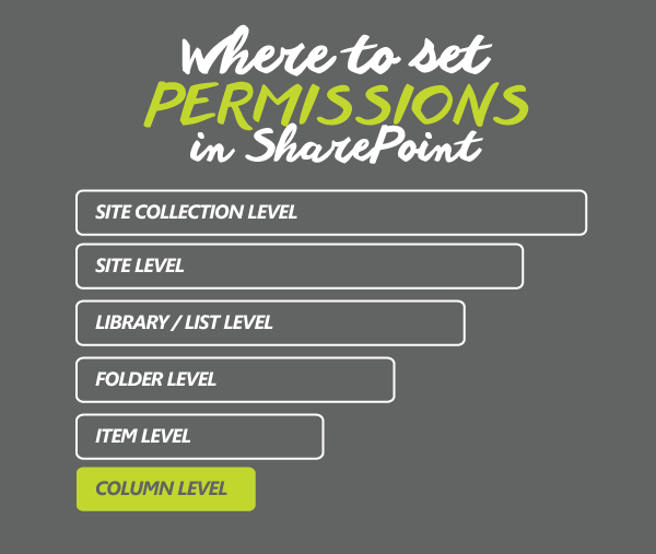 Where to set permissions in SharePoint